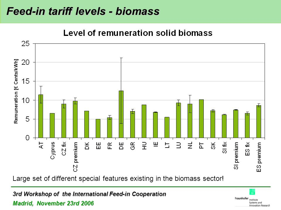 3rd Workshop of the International Feed-in Cooperation Madrid, November 23rd 2006 Feed-in tariff levels - biomass Feed-in tariff levels - biomass Large set of different special features existing in the biomass sector!