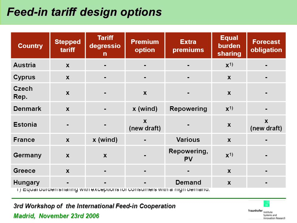 3rd Workshop of the International Feed-in Cooperation Madrid, November 23rd 2006 Feed-in tariff design options Feed-in tariff design options 1) Equal burden sharing with exceptions for consumers with a high demand.