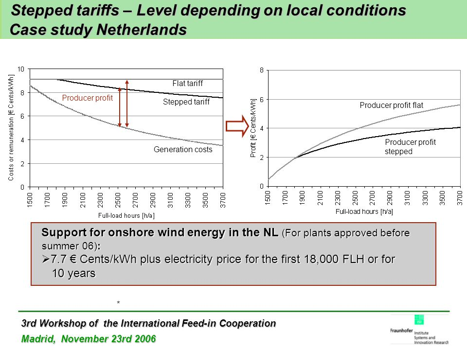 3rd Workshop of the International Feed-in Cooperation Madrid, November 23rd 2006 Stepped tariffs – Level depending on local conditions Case study Netherlands Stepped tariffs – Level depending on local conditions Case study Netherlands Support for onshore wind energy in the NL (For plants approved before summer 06):  7.7 € Cents/kWh plus electricity price for the first 18,000 FLH or for 10 years * Flat tariff Stepped tariff Generation costs Producer profit Producer profit flat Producer profit stepped
