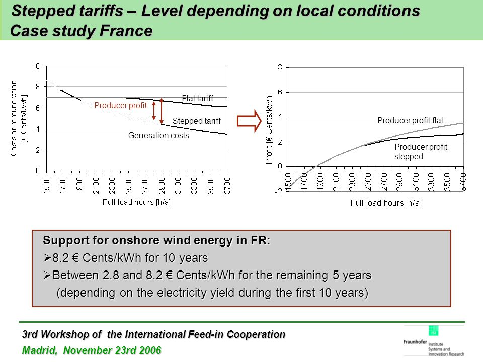 3rd Workshop of the International Feed-in Cooperation Madrid, November 23rd 2006 Stepped tariffs – Level depending on local conditions Case study France Stepped tariffs – Level depending on local conditions Case study France Flat tariff Stepped tariff Generation costs Producer profit Producer profit flat Producer profit stepped Support for onshore wind energy in FR:  8.2 € Cents/kWh for 10 years  Between 2.8 and 8.2 € Cents/kWh for the remaining 5 years (depending on the electricity yield during the first 10 years) (depending on the electricity yield during the first 10 years)