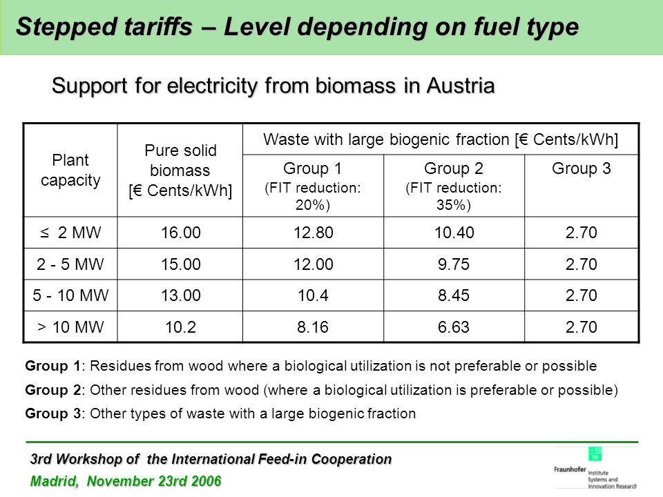 3rd Workshop of the International Feed-in Cooperation Madrid, November 23rd 2006 Stepped tariffs – Level depending on fuel type Stepped tariffs – Level depending on fuel type Support for electricity from biomass in Austria Plant capacity Pure solid biomass [€ Cents/kWh] Waste with large biogenic fraction [€ Cents/kWh] Group 1 (FIT reduction: 20%) Group 2 (FIT reduction: 35%) Group 3 ≤ 2 MW16.0012.8010.402.70 2 - 5 MW15.0012.009.752.70 5 - 10 MW13.0010.48.452.70 > 10 MW10.28.166.632.70 Group 1: Residues from wood where a biological utilization is not preferable or possible Group 2: Other residues from wood (where a biological utilization is preferable or possible) Group 3: Other types of waste with a large biogenic fraction