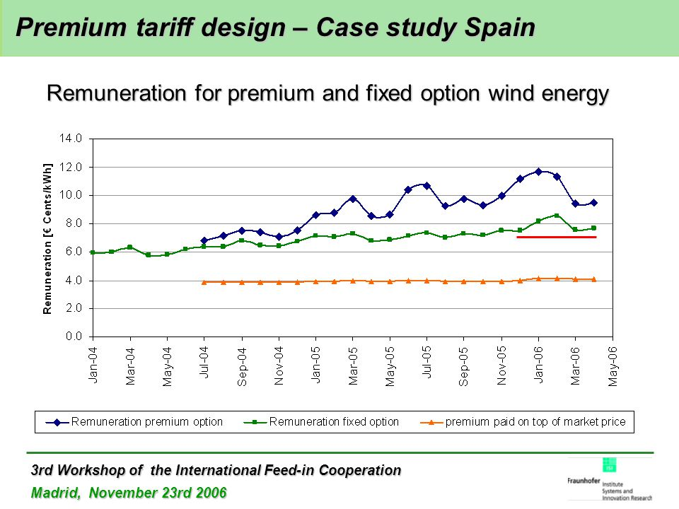 3rd Workshop of the International Feed-in Cooperation Madrid, November 23rd 2006 Premium tariff design – Case study Spain Premium tariff design – Case study Spain Remuneration for premium and fixed option wind energy