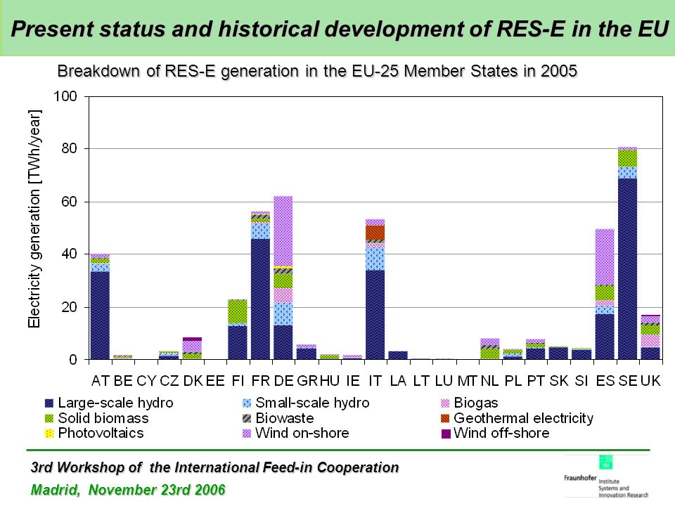 3rd Workshop of the International Feed-in Cooperation Madrid, November 23rd 2006 Present status and historical development of RES-E in the EU Present status and historical development of RES-E in the EU Breakdown of RES-E generation in the EU-25 Member States in 2005