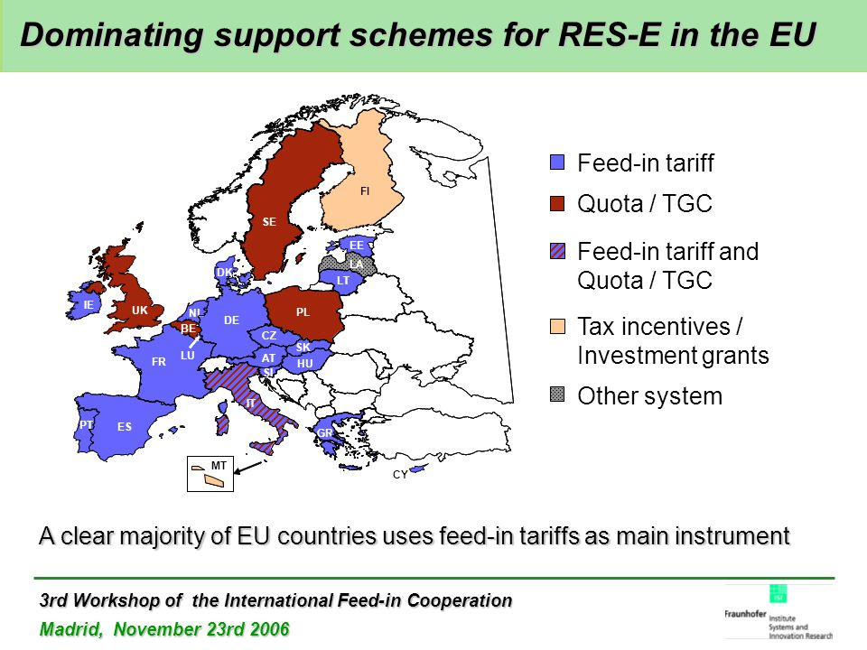 3rd Workshop of the International Feed-in Cooperation Madrid, November 23rd 2006 Feed-in tariff and Quota / TGC Feed-in tariff Quota / TGC Tax incentives / Investment grants Other system SE FI LA LT PL CZ HU AT DE DK UK IE ES PT IT MT CY GR FR NL BE LU EE BE SI SK Dominating support schemes for RES-E in the EU Dominating support schemes for RES-E in the EU A clear majority of EU countries uses feed-in tariffs as main instrument