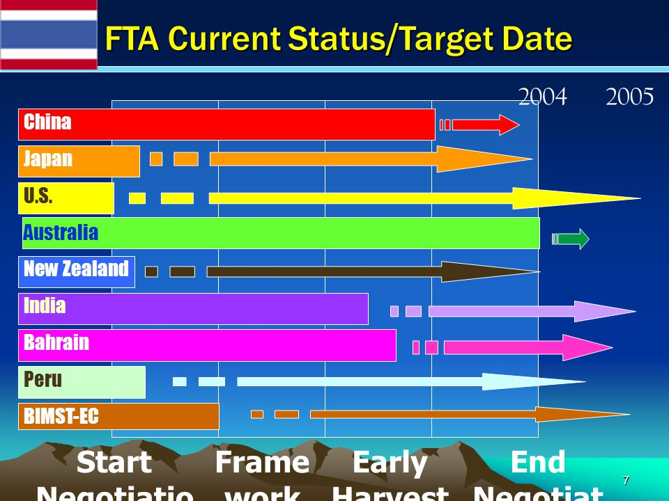 7 FTA Current Status/Target Date Start Negotiatio n End Negotiat ion Early Harvest China Japan U.S. Australia New Zealand India Bahrain Peru BIMST-EC