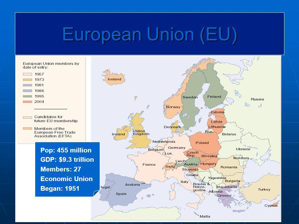 10 European Union (EU) Pop: 455 million GDP: $9.3 trillion Members: 27 Economic Union Began: 1951