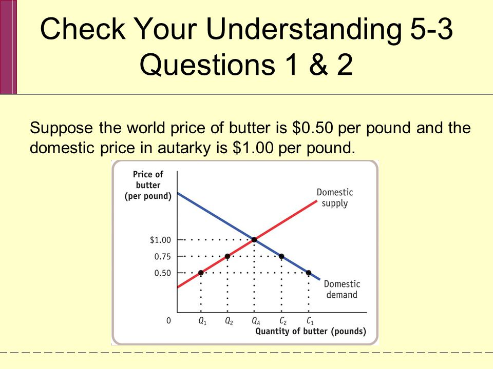 Check Your Understanding 5-3 Questions 1 & 2 Suppose the world price of butter is $0.50 per pound and the domestic price in autarky is $1.00 per pound.