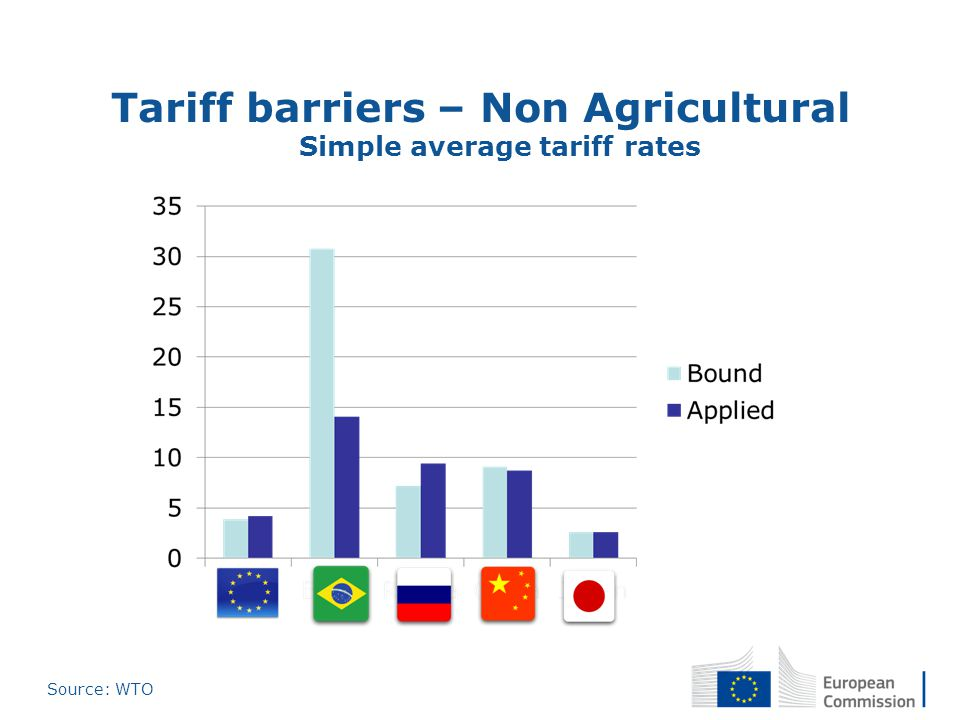 Tariff barriers – Non Agricultural Simple average tariff rates Source: WTO
