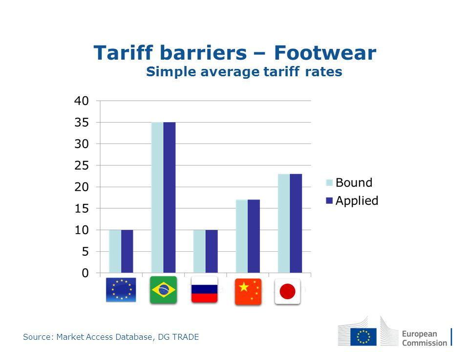 Tariff barriers – Footwear Simple average tariff rates Source: Market Access Database, DG TRADE