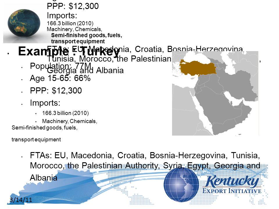 3/14/11 Example : Turkey Population: 77M Age 15-65: 66% PPP: $12,300 Imports: 166.3 billion (2010) Machinery, Chemicals, Semi-finished goods, fuels, transport equipment FTAs: EU, Macedonia, Croatia, Bosnia-Herzegovina, Tunisia, Morocco, the Palestinian Authority, Syria, Egypt, Georgia and Albania Example : Turkey Population: 77M Age 15-65: 66% PPP: $12,300 Imports: 166.3 billion (2010) Machinery, Chemicals, Semi-finished goods, fuels, transport equipment FTAs: EU, Macedonia, Croatia, Bosnia-Herzegovina, Tunisia, Morocco, the Palestinian Authority, Syria, Egypt, Georgia and Albania