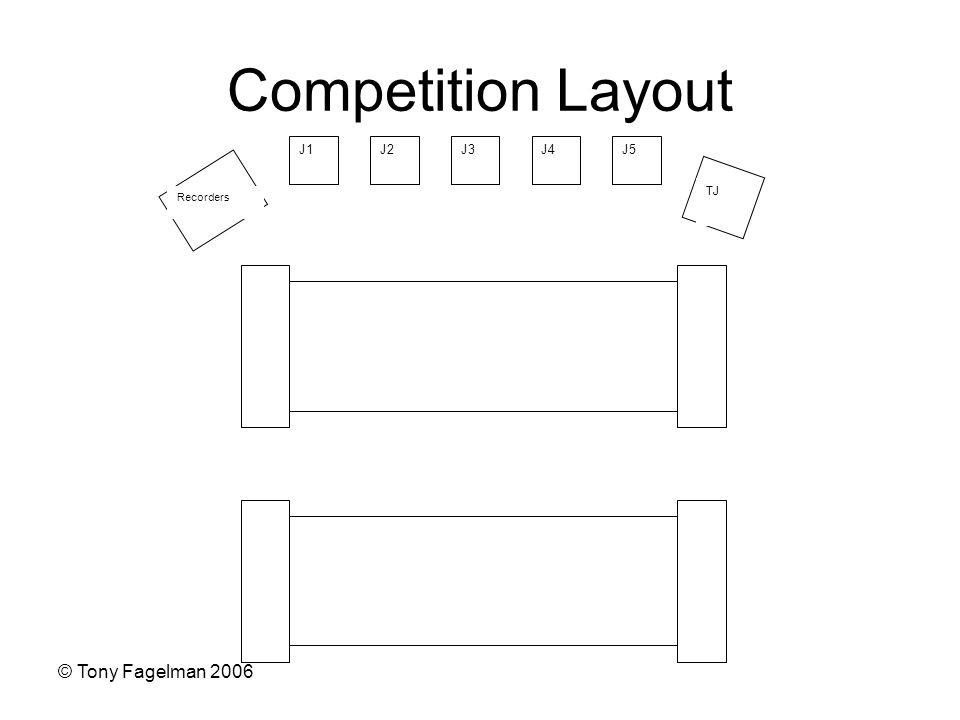 © Tony Fagelman 2006 Competition Layout J1J2J5J4J3 TJ Recorders