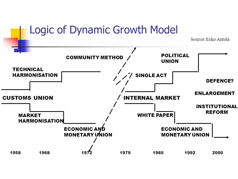 Logic of Dynamic Growth Model CUSTOMS UNION TECHNICAL HARMONISATION COMMUNITY METHOD 1958 1968 1972 1979 1985 1992 2000 MARKET HARMONISATION ECONOMIC AND MONETARY UNION INTERNAL MARKET WHITE PAPER INSTITUTIONAL REFORM DEFENCE.