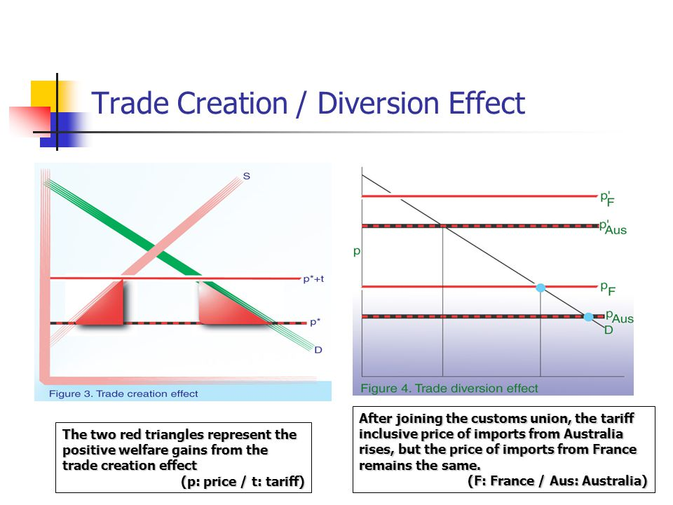 Trade Creation / Diversion Effect The two red triangles represent the positive welfare gains from the trade creation effect (p: price / t: tariff) After joining the customs union, the tariff inclusive price of imports from Australia rises, but the price of imports from France remains the same.
