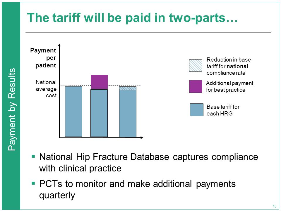 Payment by Results 10 The tariff will be paid in two-parts… Reduction in base tariff for national compliance rate Additional payment for best practice Base tariff for each HRG Payment per patient National average cost  National Hip Fracture Database captures compliance with clinical practice  PCTs to monitor and make additional payments quarterly