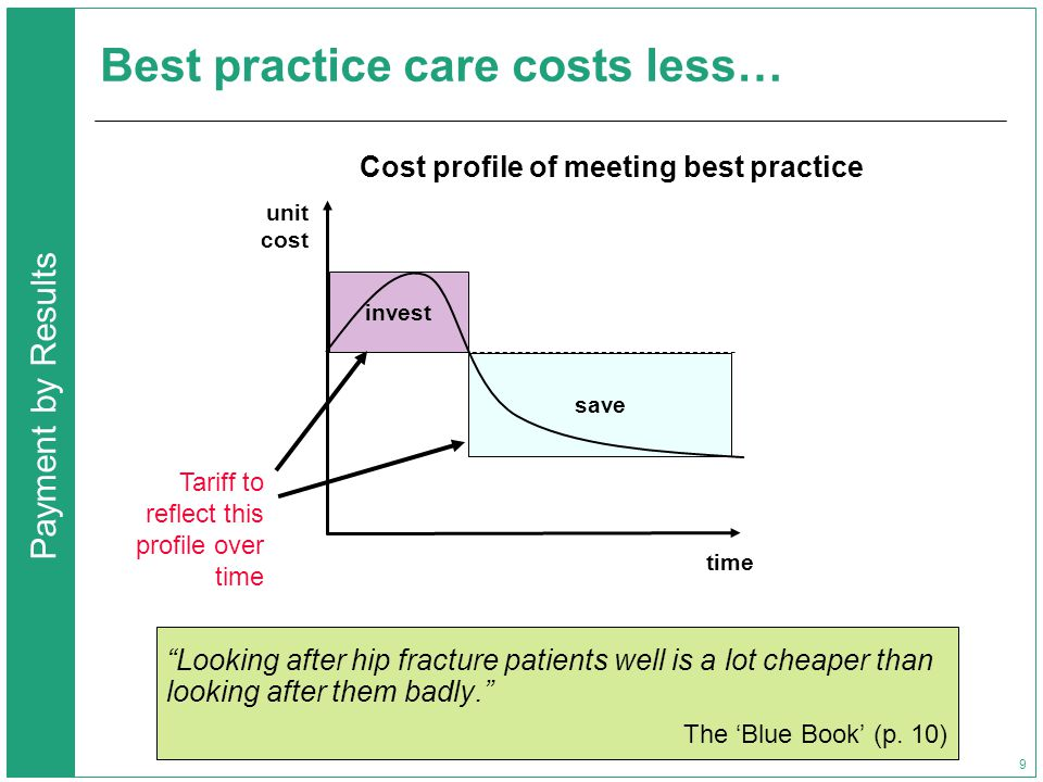 Payment by Results 9 Best practice care costs less… Looking after hip fracture patients well is a lot cheaper than looking after them badly. The 'Blue Book' (p.