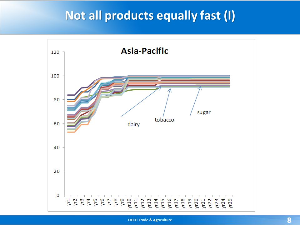 OECD Trade & Agriculture 8 Not all products equally fast (I)