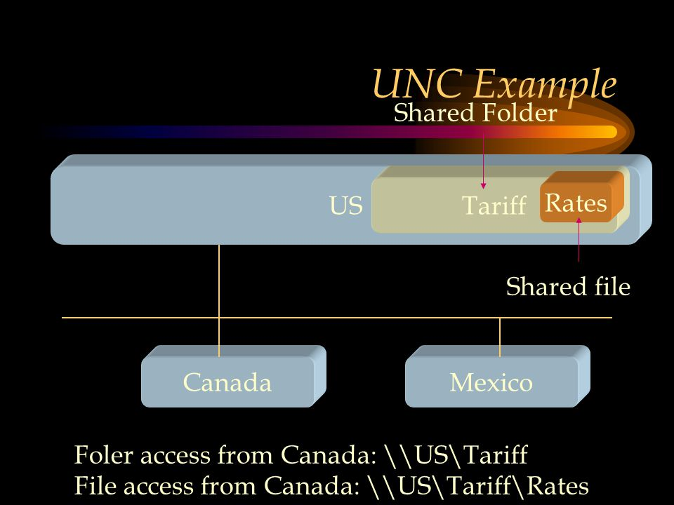 UNC Example US CanadaMexico Tariff Shared Folder Foler access from Canada: \\US\Tariff File access from Canada: \\US\Tariff\Rates Rates Shared file