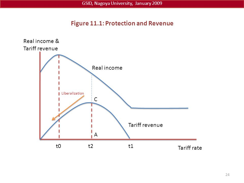 Figure 11.1: Protection and Revenue Tariff rate t0t2t1 Real income Real income & Tariff revenue Liberalization 24 GSID, Nagoya University, January 200