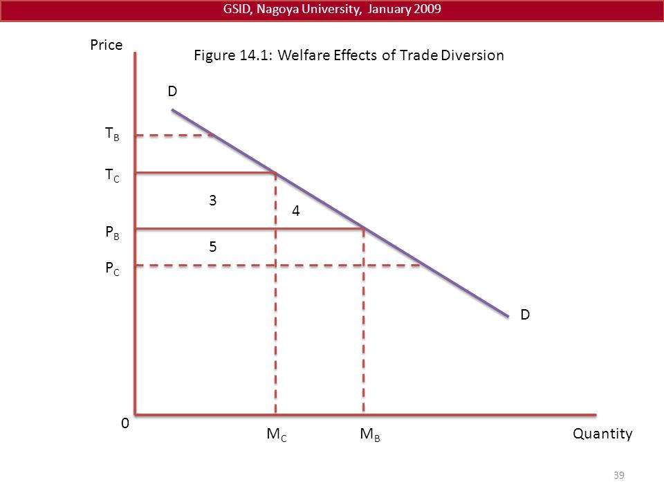GSID, Nagoya University, January 2009 39 Quantity Price 0 5 3 4 D Figure 14.1: Welfare Effects of Trade Diversion D MCMC MBMB TCTC PCPC PBPB TBTB