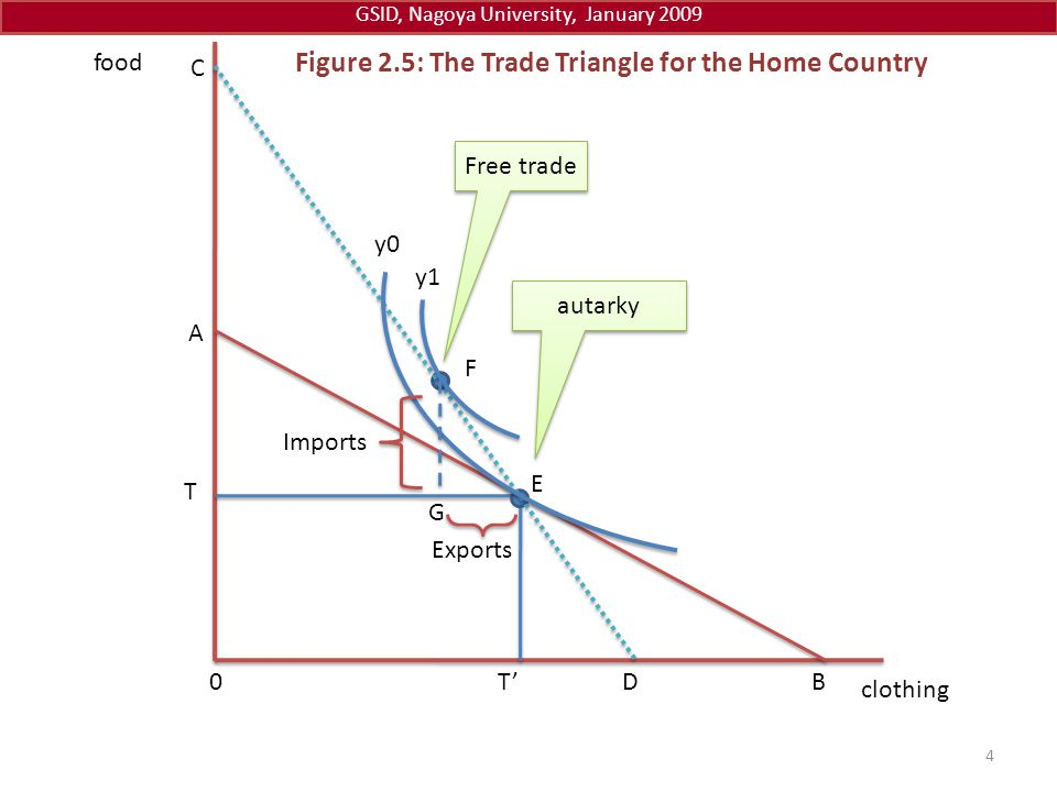 Figure 2.5: The Trade Triangle for the Home Country clothing food 0T'D F y0 y1 E T autarky Free trade B A C G 4 GSID, Nagoya University, January 2009