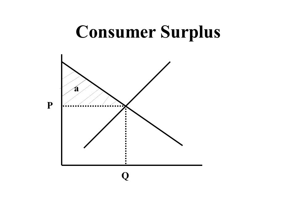 Consumer Surplus P Q a