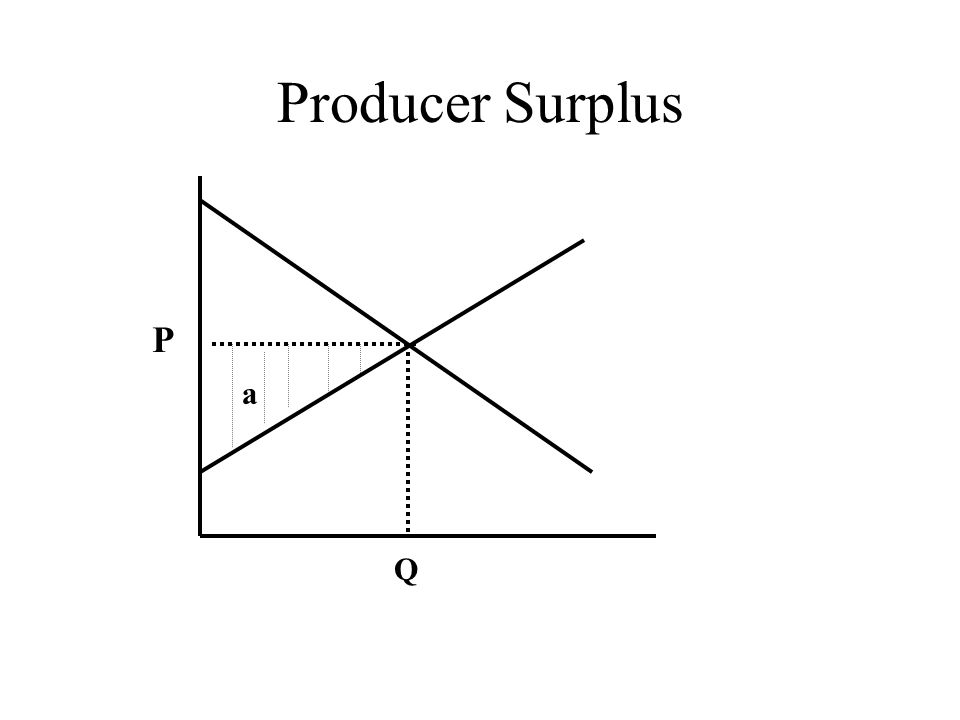 Producer Surplus P Q a