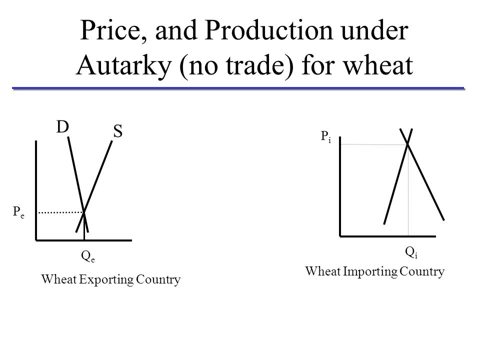 Price, and Production under Autarky (no trade) for wheat PePe D S PiPi QeQe QiQi Wheat Exporting Country Wheat Importing Country