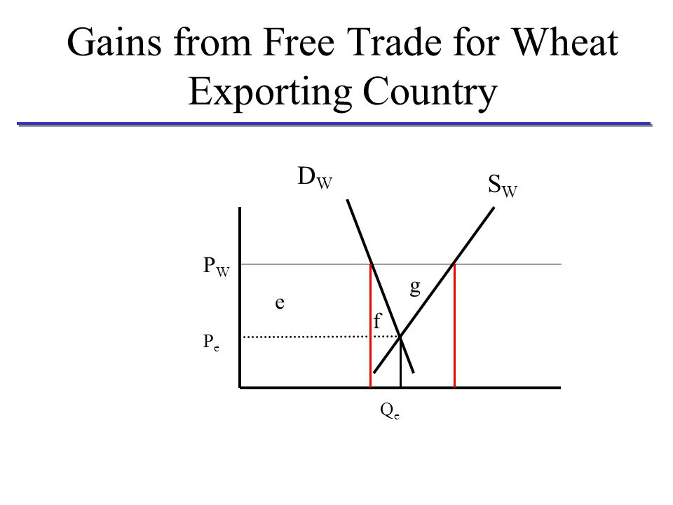Gains from Free Trade for Wheat Exporting Country PePe DWDW SWSW QeQe PWPW e f g