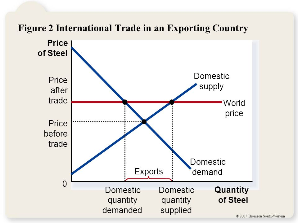 © 2007 Thomson South-Western Figure 2 International Trade in an Exporting Country Price of Steel 0 Quantity of Steel Domestic supply Price after trade