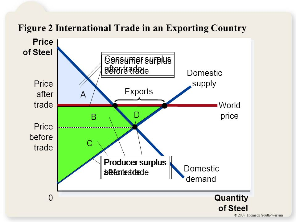 © 2007 Thomson South-Western Figure 2 International Trade in an Exporting Country D C B A Price of Steel 0Quantity of Steel Domestic supply Price afte