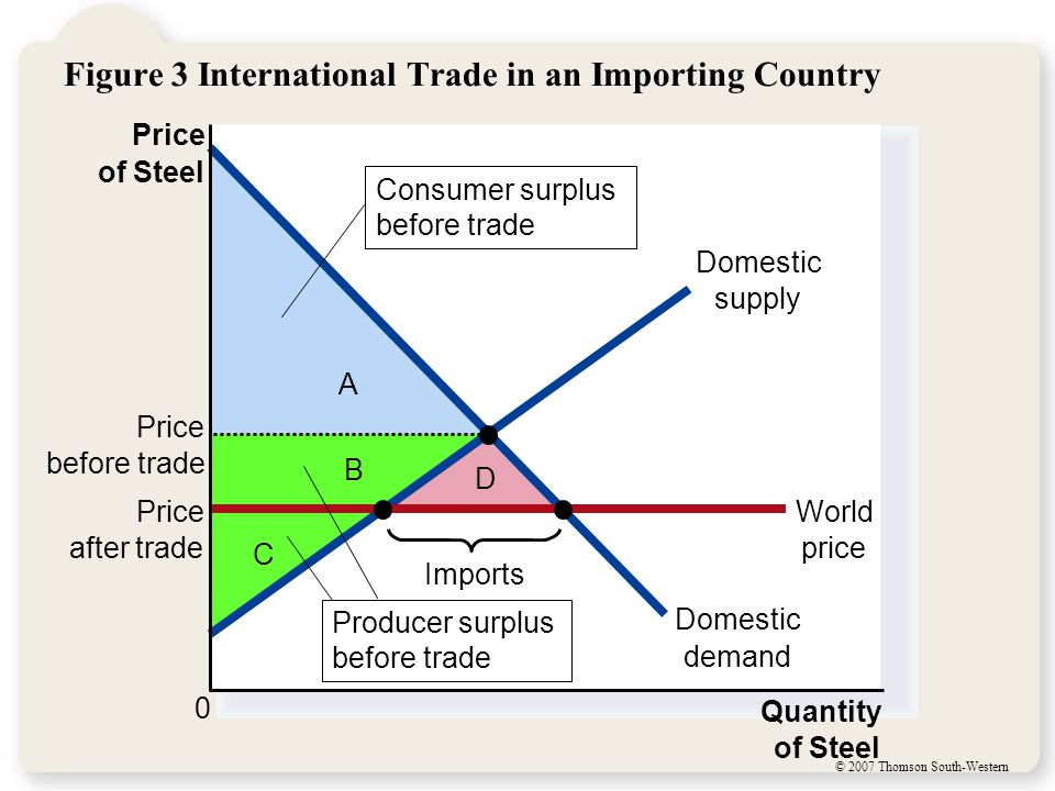 © 2007 Thomson South-Western Figure 3 International Trade in an Importing Country C B D A Price of Steel 0 Quantity of Steel Domestic supply Domestic