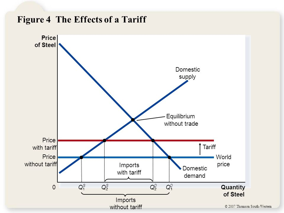 © 2007 Thomson South-Western Figure 4 The Effects of a Tariff Price of Steel 0 Quantity of Steel Domestic supply Domestic demand Price with tariff Tar