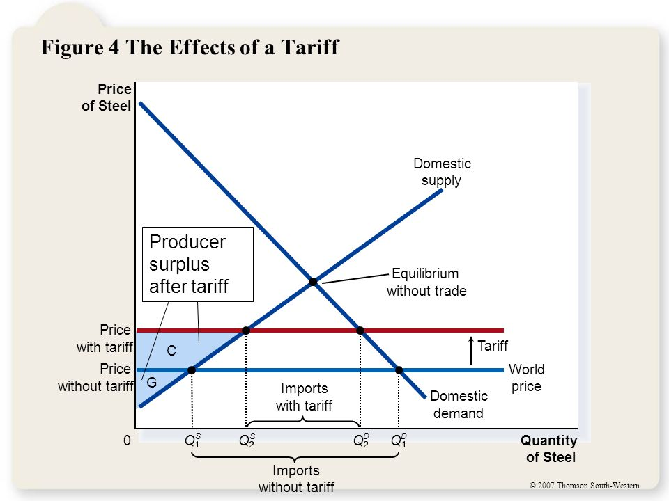 © 2007 Thomson South-Western Figure 4 The Effects of a Tariff C G Price of Steel 0 Quantity of Steel Domestic supply Domestic demand Price with tariff