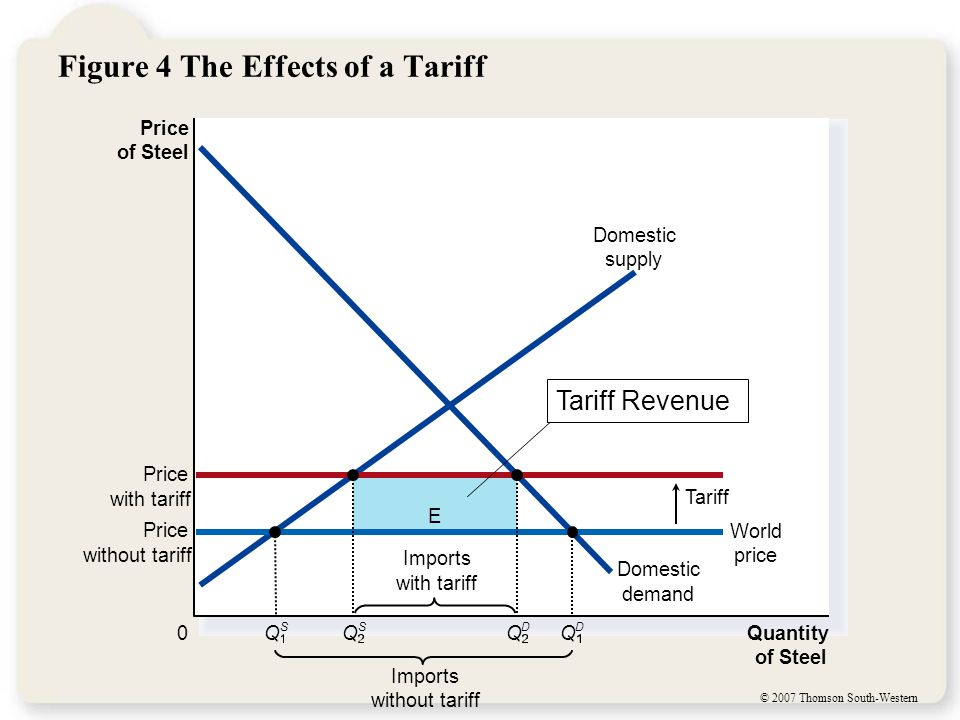 © 2007 Thomson South-Western Figure 4 The Effects of a Tariff E Price of Steel 0 Quantity of Steel Domestic supply Domestic demand Price with tariff T