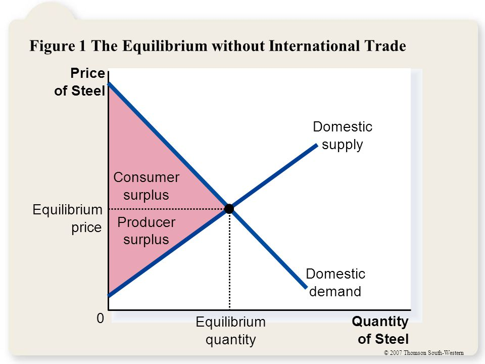 © 2007 Thomson South-Western Figure 4 The Effects of a Tariff C G Price of Steel 0 Quantity of Steel Domestic supply Domestic demand Price with tariff Tariff Imports without tariff Equilibrium without trade Price without tariff World price Q S Imports with tariff Q S Q D Q D Producer surplus after tariff