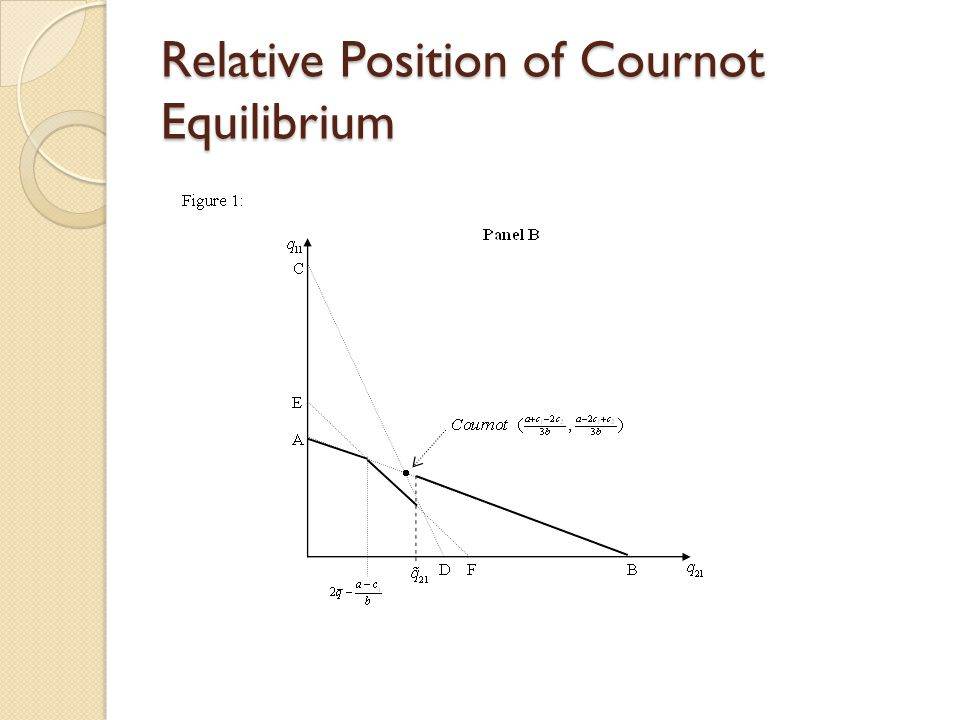 Relative Position of Cournot Equilibrium