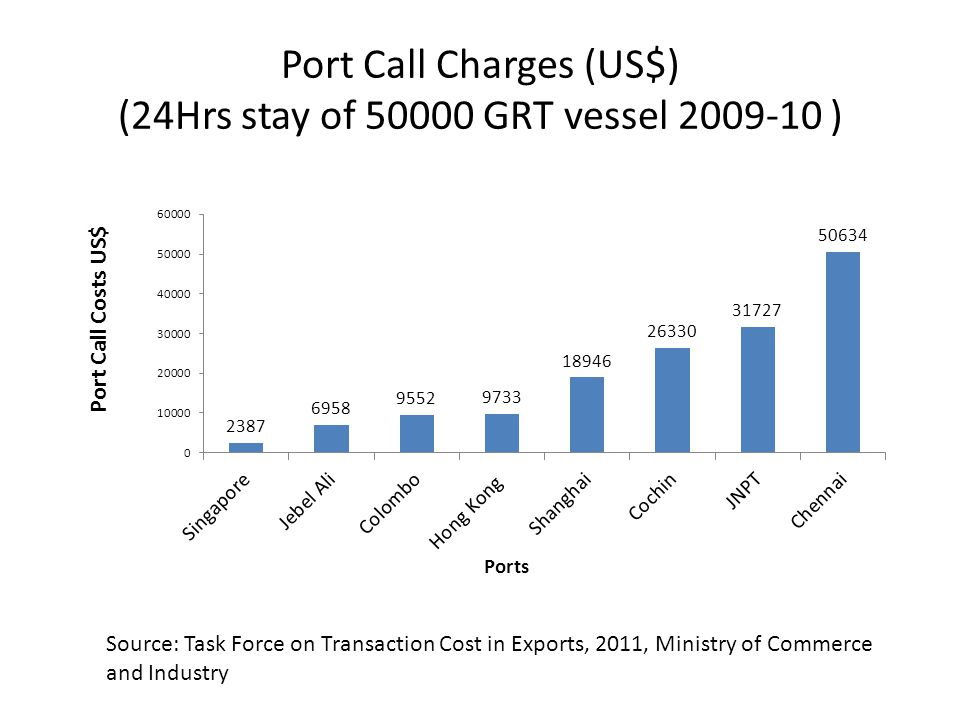 Port Call Charges (US$) (24Hrs stay of 50000 GRT vessel 2009-10 ) Source: Task Force on Transaction Cost in Exports, 2011, Ministry of Commerce and In
