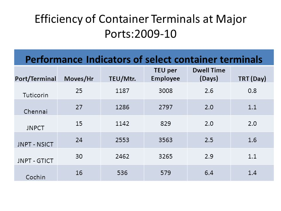 Efficiency of Container Terminals at Major Ports:2009-10 Performance Indicators of select container terminals Port/TerminalMoves/HrTEU/Mtr. TEU per Em