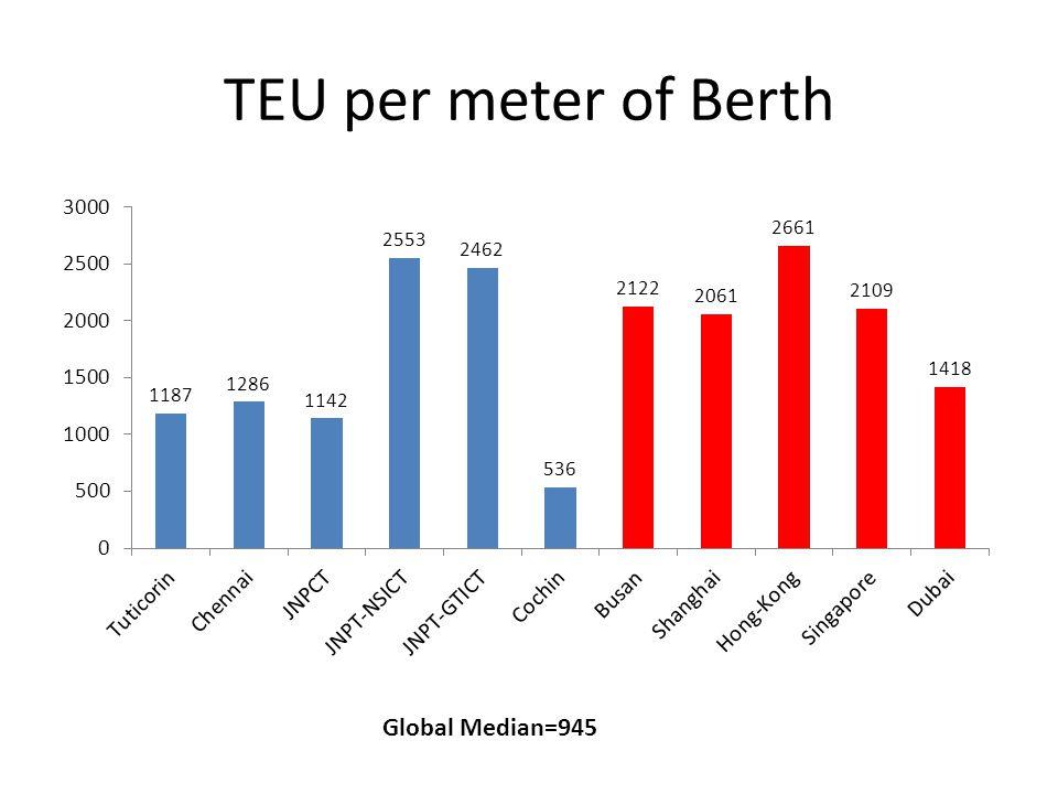 TEU per meter of Berth Global Median=945