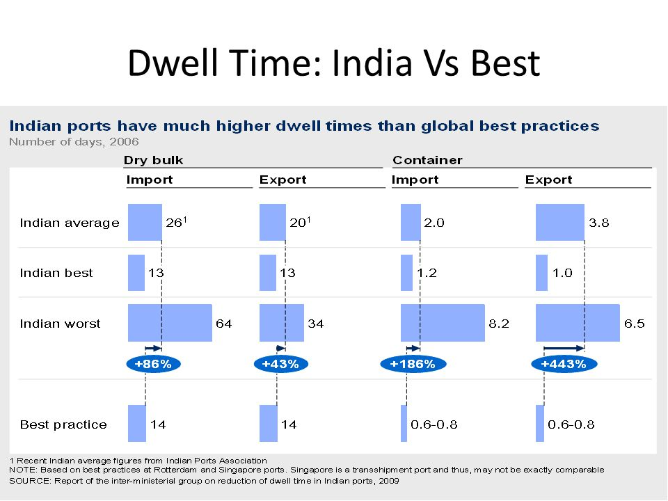 Dwell Time: India Vs Best