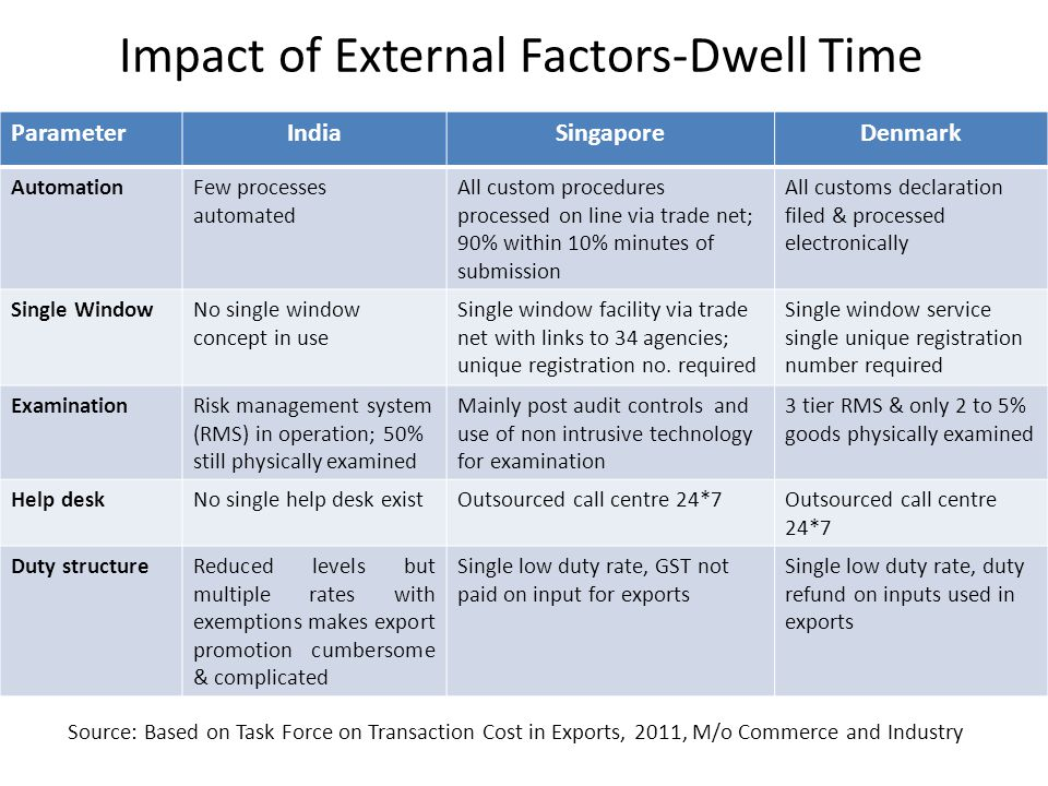 Impact of External Factors-Dwell Time ParameterIndiaSingaporeDenmark AutomationFew processes automated All custom procedures processed on line via tra