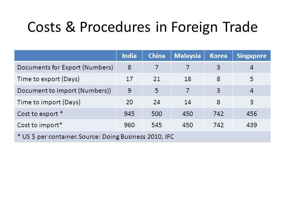 Costs & Procedures in Foreign Trade IndiaChinaMalaysiaKoreaSingapore Documents for Export (Numbers)87734 Time to export (Days)17211885 Document to import (Numbers))95734 Time to import (Days)20241483 Cost to export *945500450742456 Cost to import*960545450742439 * US $ per container.