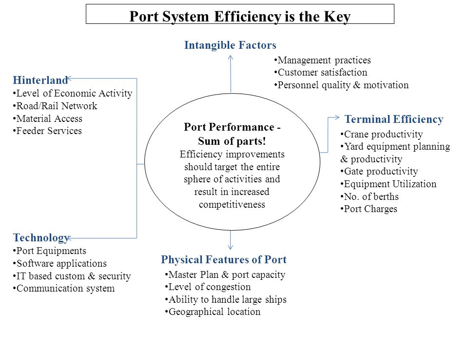 Hinterland Level of Economic Activity Road/Rail Network Material Access Feeder Services Port Performance - Sum of parts! Efficiency improvements shoul