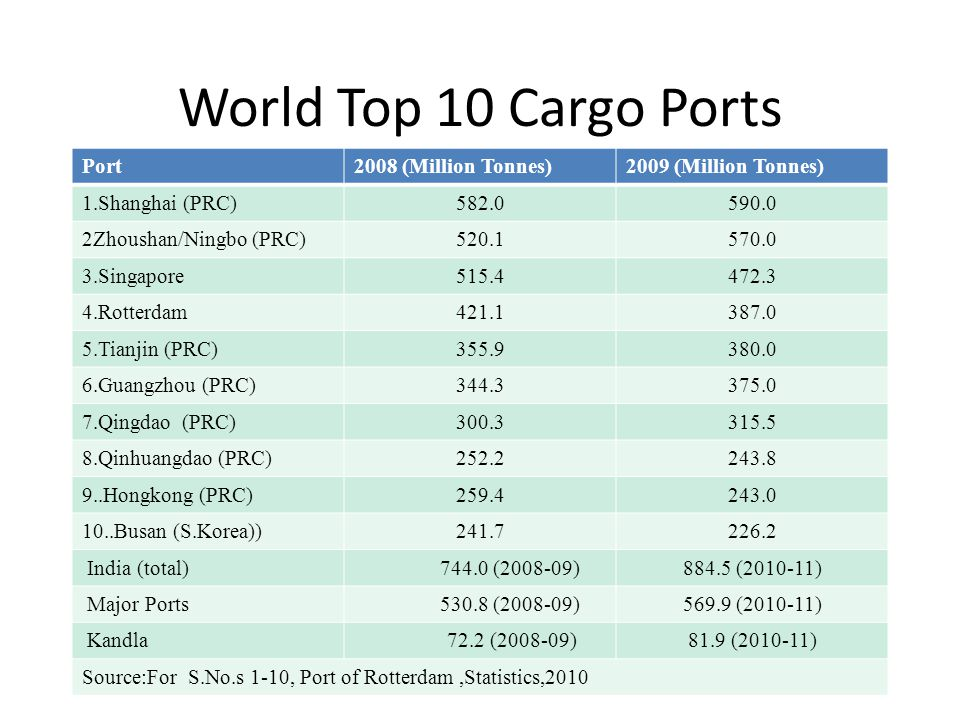 World Top 10 Cargo Ports Port2008 (Million Tonnes)2009 (Million Tonnes) 1.Shanghai (PRC)582.0590.0 2Zhoushan/Ningbo (PRC)520.1570.0 3.Singapore515.4472.3 4.Rotterdam421.1387.0 5.Tianjin (PRC)355.9380.0 6.Guangzhou (PRC)344.3375.0 7.Qingdao (PRC)300.3315.5 8.Qinhuangdao (PRC)252.2243.8 9..Hongkong (PRC)259.4243.0 10..Busan (S.Korea))241.7226.2 India (total) 744.0 (2008-09)884.5 (2010-11) Major Ports 530.8 (2008-09)569.9 (2010-11) Kandla 72.2 (2008-09)81.9 (2010-11) Source:For S.No.s 1-10, Port of Rotterdam,Statistics,2010