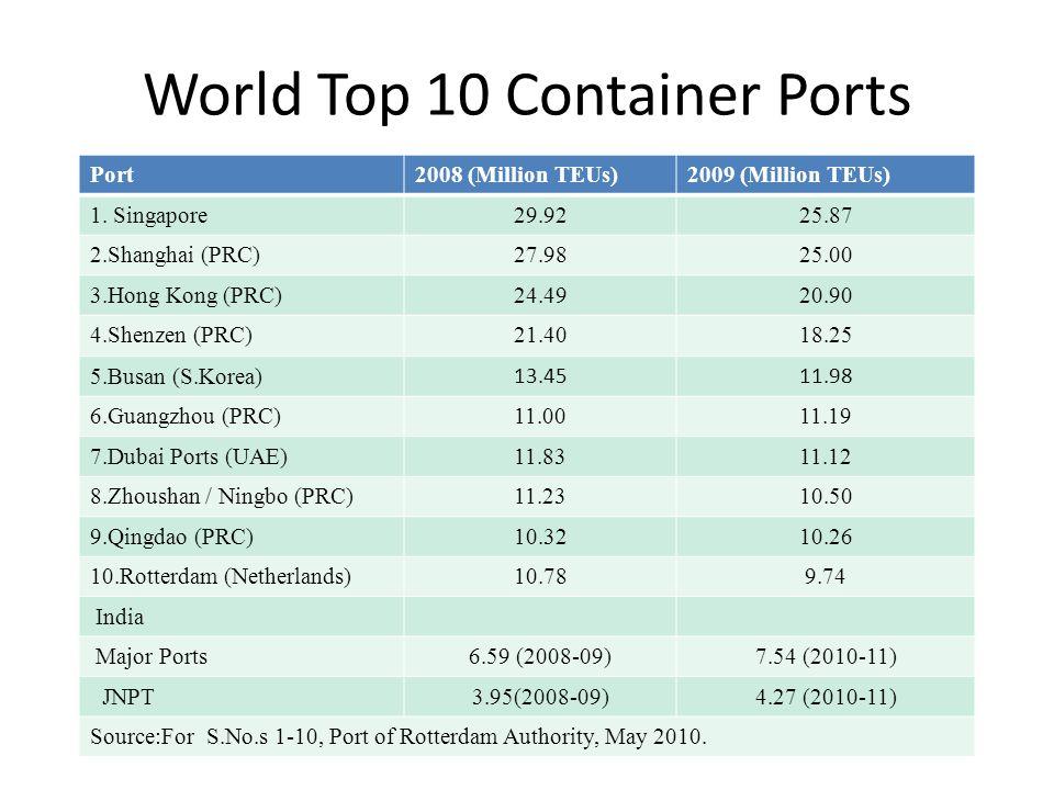 World Top 10 Container Ports Port2008 (Million TEUs)2009 (Million TEUs) 1.