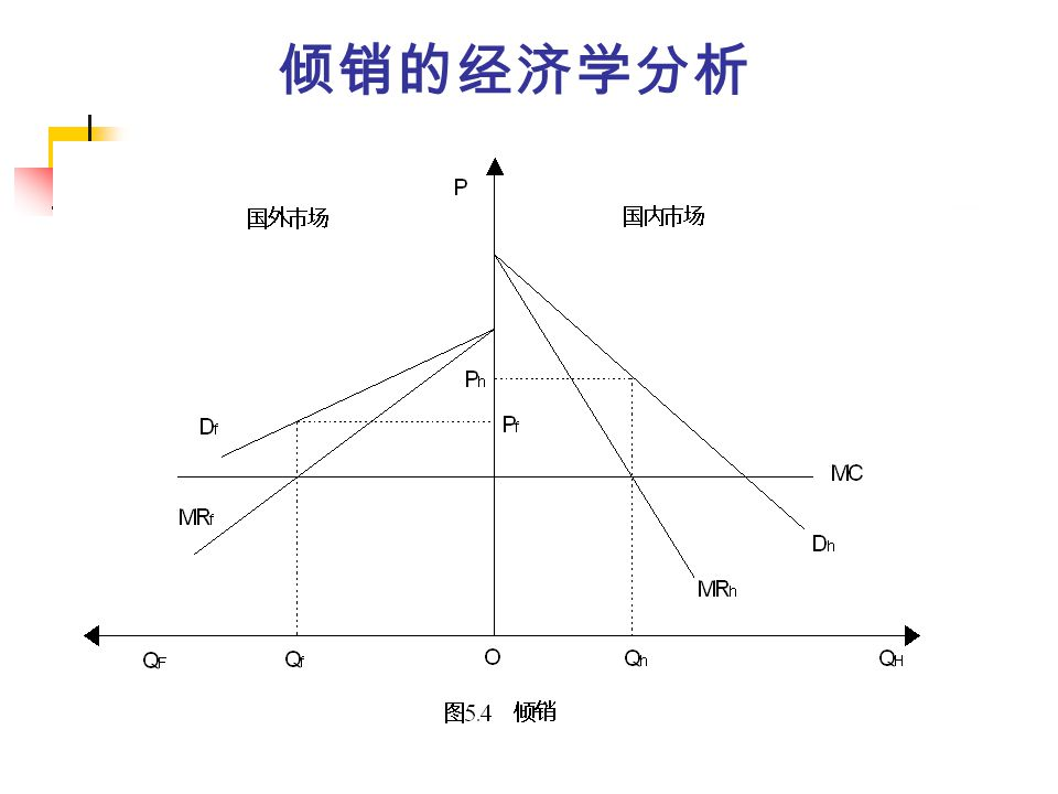 Economics analysis of dumping 3 conditions of dumping`s implementation (price discrimination ) Imperfect competition market; Domestic and foreign markets are segmented; Manufacturers face different flexibility of demand curve in the domestic and foreign markets.