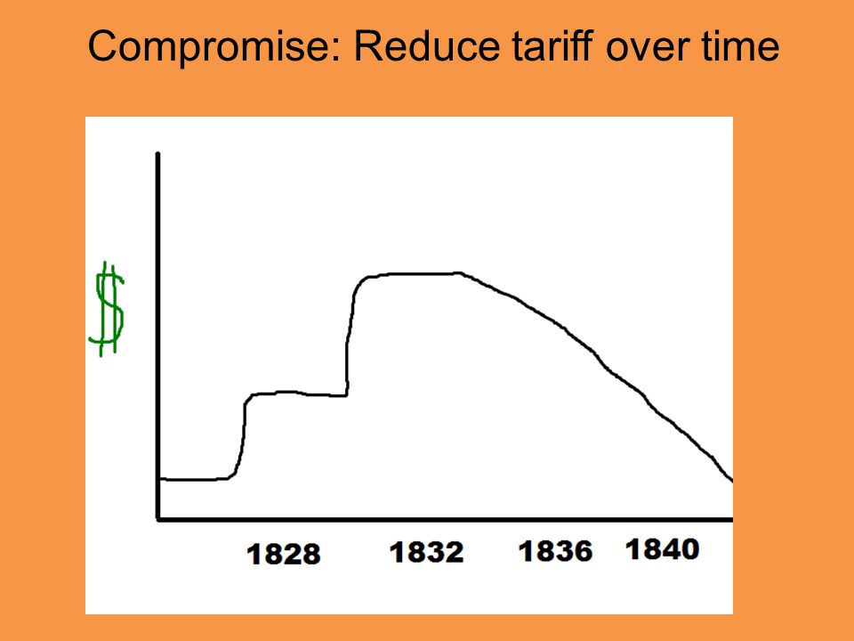 Compromise: Reduce tariff over time