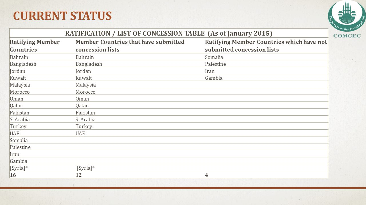 CURRENT STATUS RATIFICATION / LIST OF CONCESSION TABLE (As of January 2015) Ratifying Member Countries Member Countries that have submitted concession