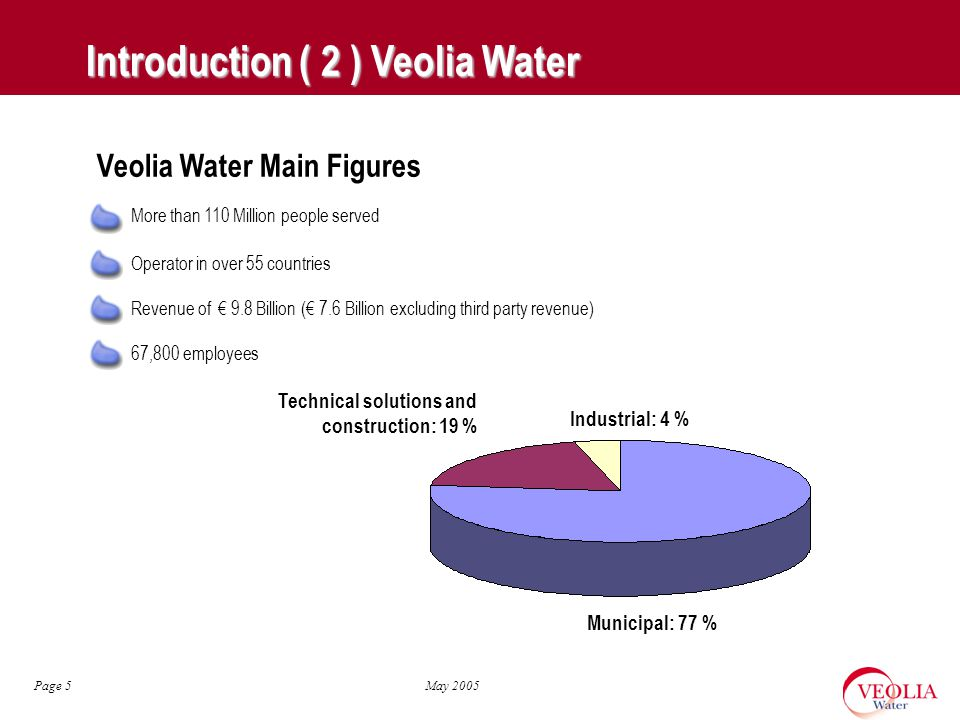 May 2005 Page 5 Introduction ( 2 ) Veolia Water More than 110 Million people served Operator in over 55 countries Revenue of € 9.8 Billion (€ 7.6 Billion excluding third party revenue) 67,800 employees Veolia Water Main Figures Municipal: 77 % Industrial: 4 % Technical solutions and construction: 19 %