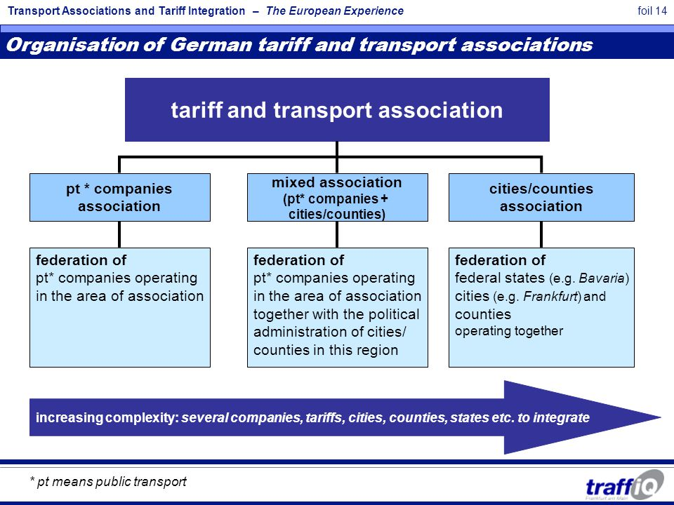 Transport Associations and Tariff Integration – The European Experiencefoil 14 federation of pt* companies operating in the area of association pt * companies association mixed association (pt* companies + cities/counties) cities/counties association tariff and transport association Organisation of German tariff and transport associations increasing complexity: several companies, tariffs, cities, counties, states etc.